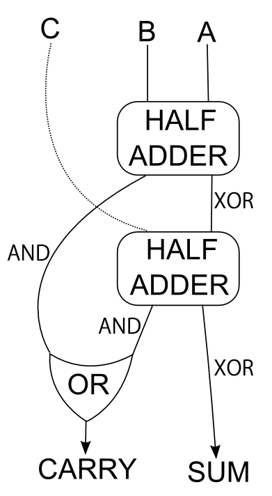 Logic Diagram Full Adder