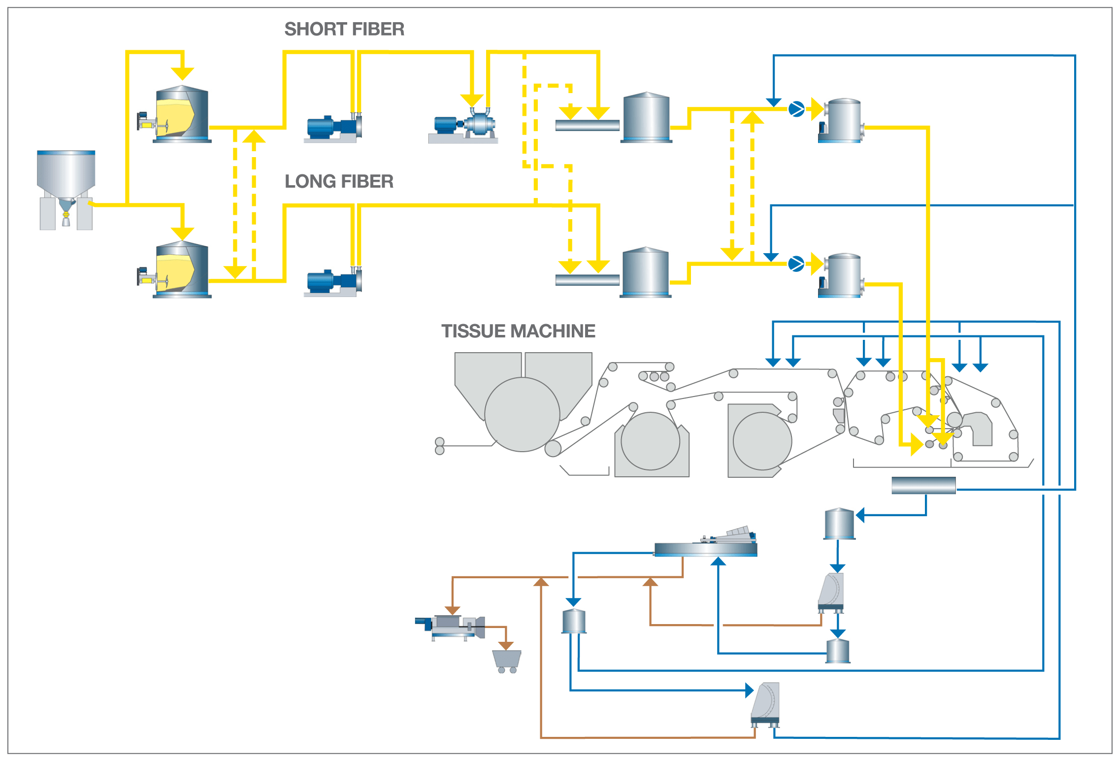 diagram of paper making process 3 way 4 switch wiring stock preparation