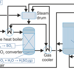 economic and compatible way to remove the excess sulfur from the recovery cycle and process sulfur compounds to recyclable concentrated sulfuric acid  [ 2623 x 1154 Pixel ]