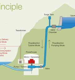 pumped storage plants pump water to higher elevation reservoirs at times when there is a surplus of electricity to then release this water into lower  [ 1200 x 753 Pixel ]