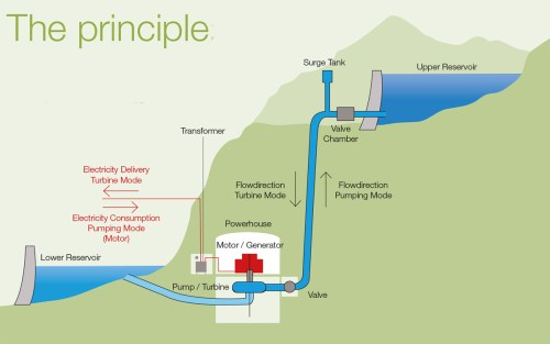 small resolution of pumped storage plants pump water to higher elevation reservoirs at times when there is a surplus of electricity to then release this water into lower