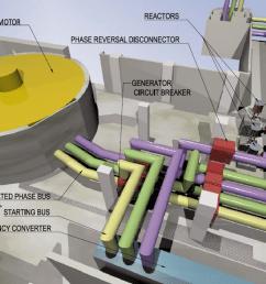 axonometric view of generator bus duct [ 1093 x 782 Pixel ]