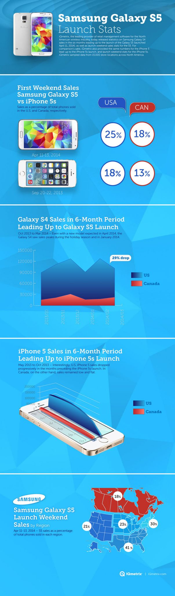 Galaxy-S5-outsells-iPhone-5s (1)