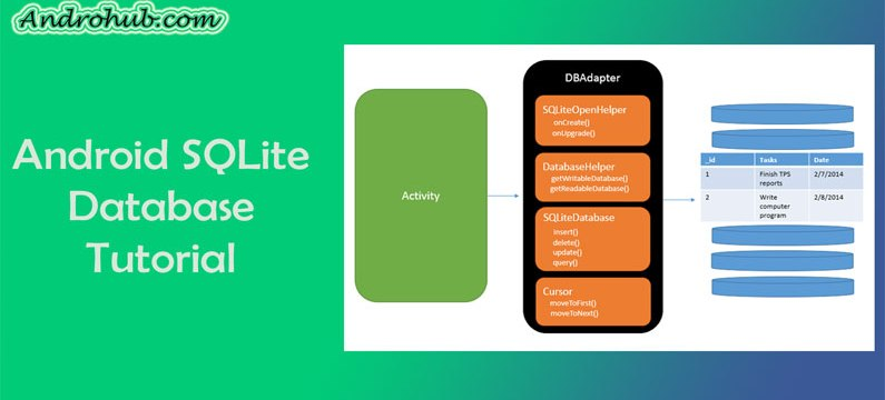 Android SQLite Database - Androhub