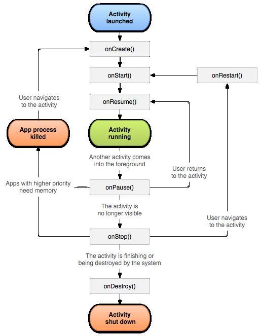 Android開發入門(一)詳解活動 1.1 Activity的生命周期_Android開發教程