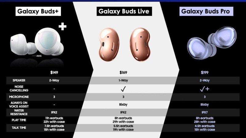 Galaxy Buds Pro Leaked Comparison Sheet