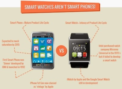 Why Smart Watches will time out?