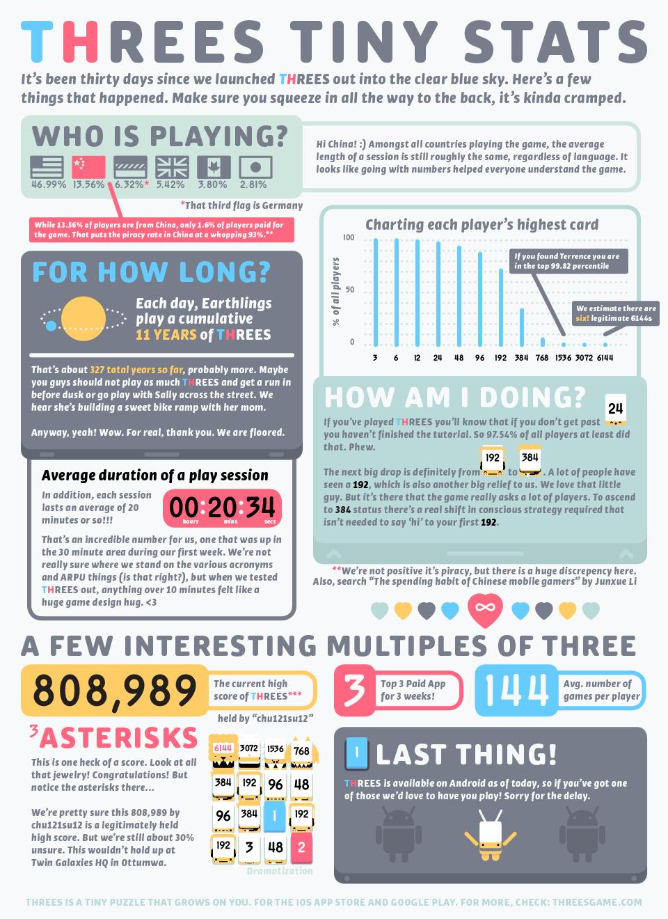 threes-infographic_960