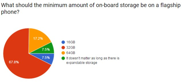 storage minumum answers