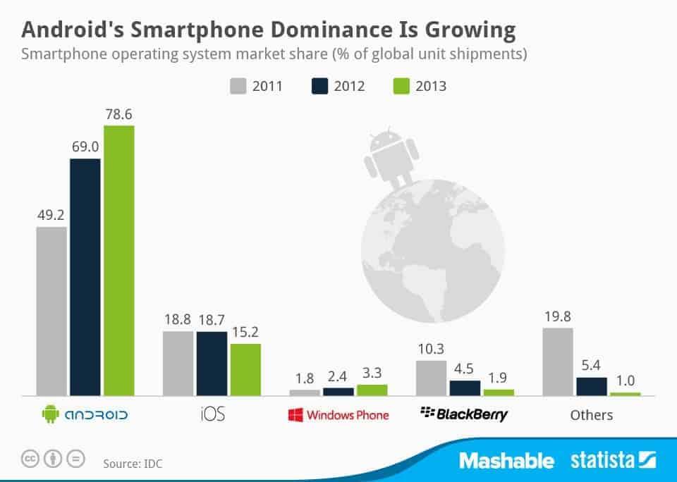 Smartphone Chart