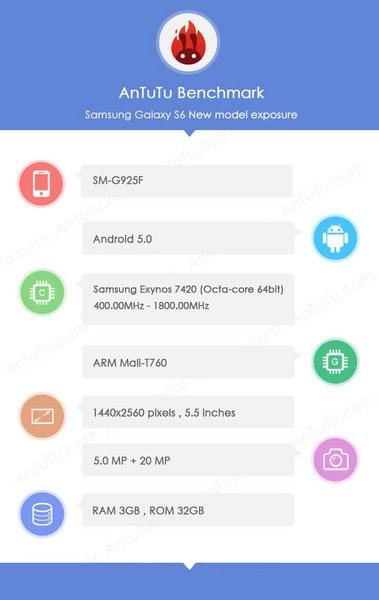 Galaxy S6 AnTuTu Leak