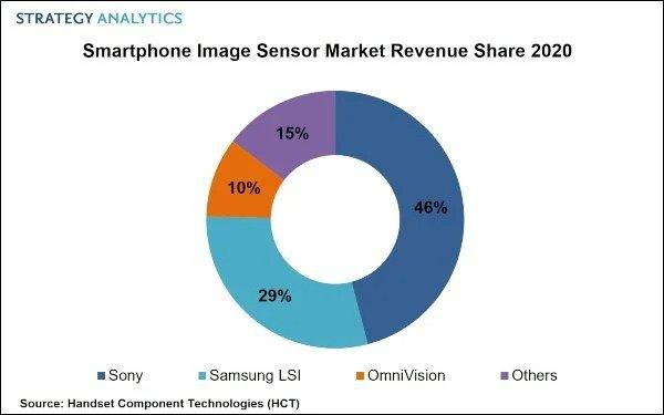 senosor camera share