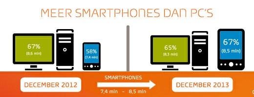 infographic smartphone gebruik nederland