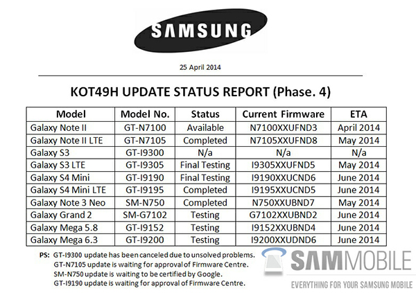 Samsung-Android-KitKat-Update