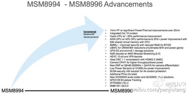 MSM8994 Snapdragon 820 details