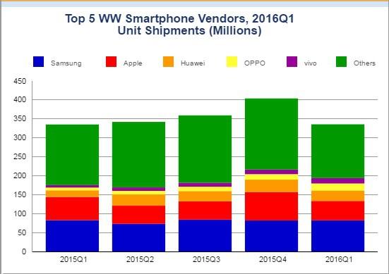 IDC smartphone cijfers Q1 2016