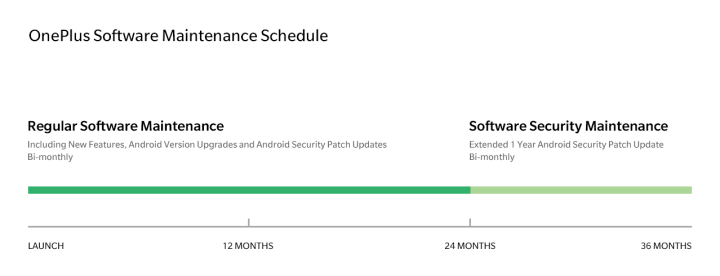 OnePlus-updatebeleid