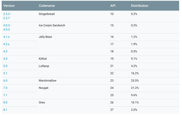 Android-distributiecijfers-juli