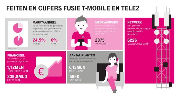 T-Mobile_Tele2_fusie
