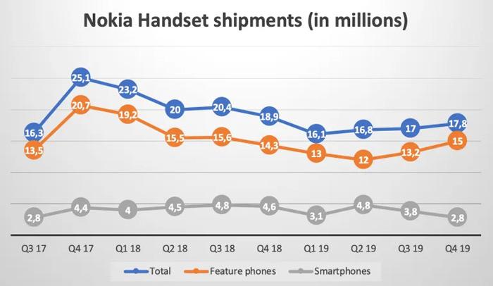 HMD-Global-Nokia-verkoopcijfers