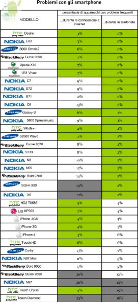 Tabella Problemi smartphone Android, risultati indagine.