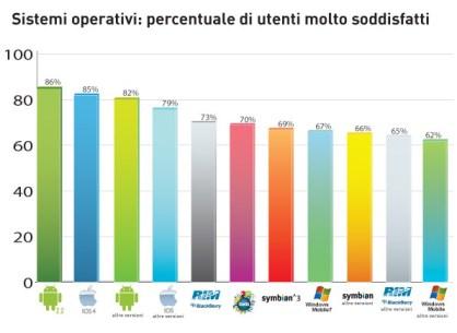 Grafico percentuale di soddisfazione utenti sistemi operativi
