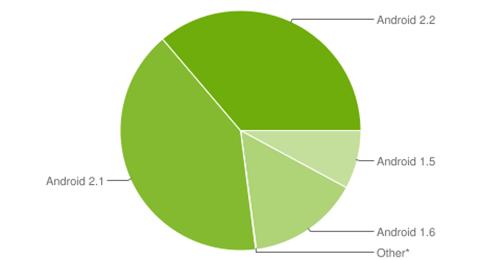 Android-Platform-Version-11-2010