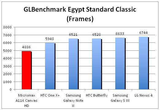 Micromax-A116-Canvas-HD-Glbenchmark-4