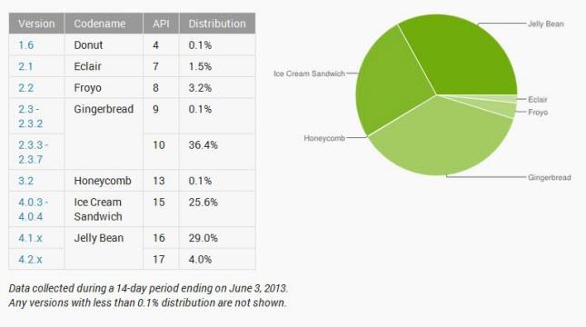 Auf 4.x basierende Android-Versionen sorgen mittlerweile für mehr als die Hälfte des Gesamttraffics im Play Store (Bildquelle: Google, via AndroidAuthority)