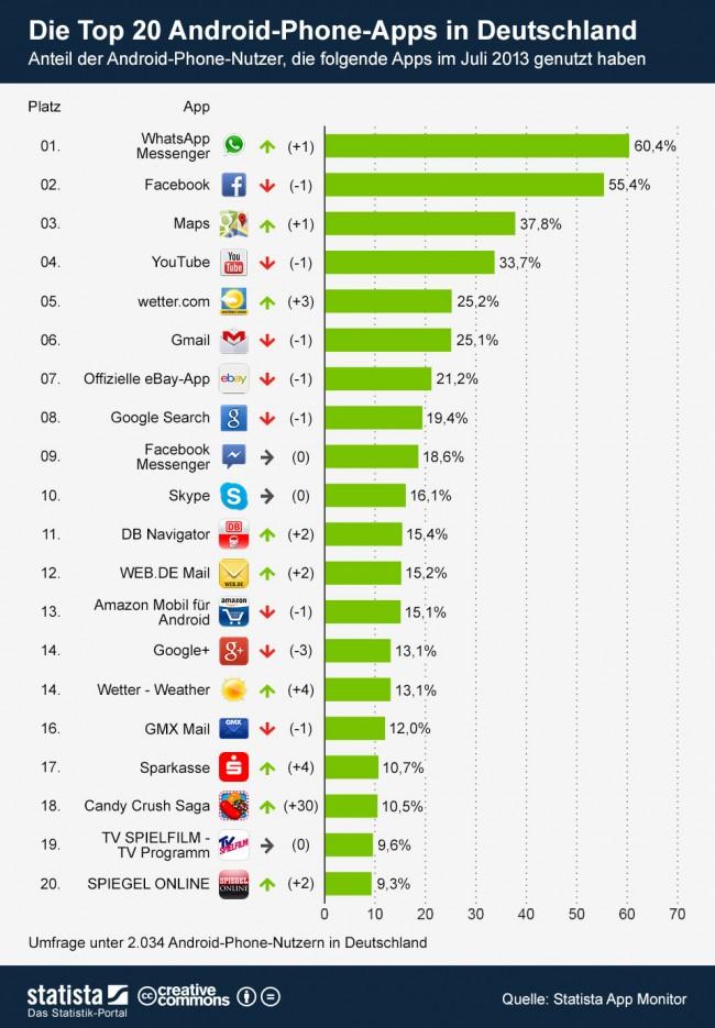 In den Top 20 herrscht ein reges Treiben. (Quelle: statista.com)