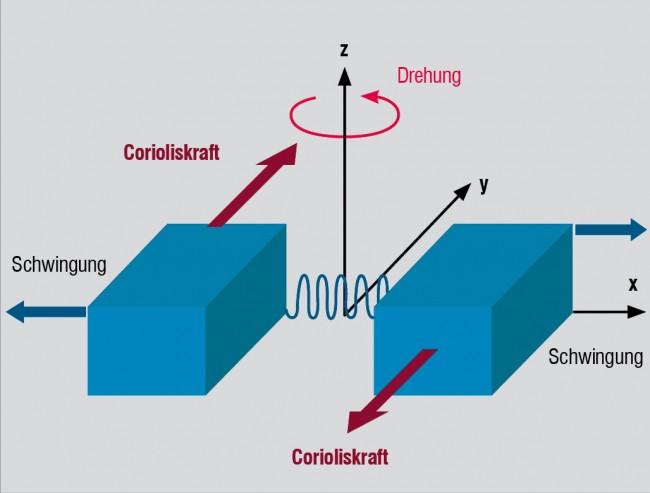 Findet eine Drehung statt, dann verändert sich in einem Gyroskop durch die Corioliskraft der Abstand zwischen zwei schwingenden Stimmgabelzinken und dadurch auch die Kapazität zwischen ihnen.