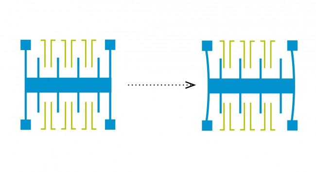 Wenn sich ein blauer Siliziumzinken durch eine Beschleunigung zwischen seinen beiden grünen Nachbarn bewegt, so verändert sich dadurch das Kapazitätsverhältnis der beiden Kondensatoren.