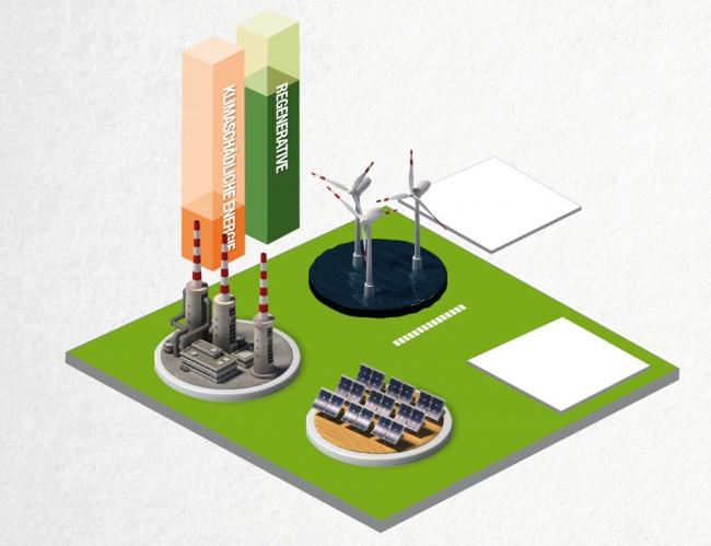 Dank des intelligenten Stromnetzes der Telekom kommunizieren Erzeuger und Verbraucher zukünftig miteinander. Deshalb könnten z. B. Gaskraftwerke abgeschaltet werden, wenn Solar- und Windkraftwerke auf voller Leistung Strom produzieren.
