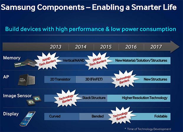 Die Zukunft von Samsung-Geräten ist flexibel, wie diese Roadmap andeutet.