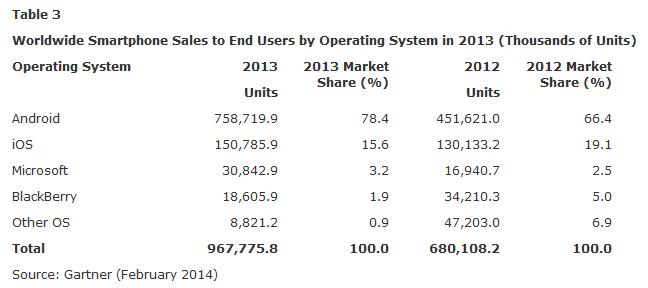 Diese Tabelle zeigt die Verteilung der Betriebssysteme mit Ende des Jahres.