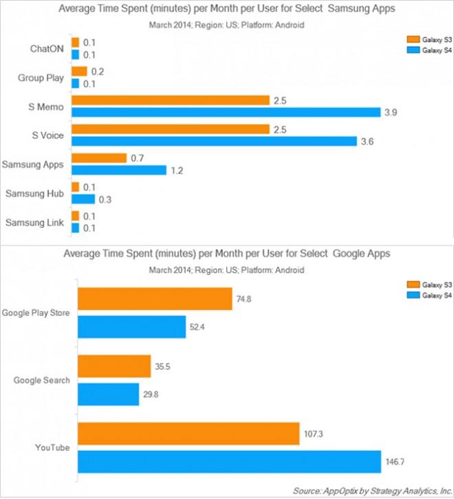 Samsung-Apps-sind-unbeliebt-und-werden-nur-7-Minuten-pro-Monat-genutzt1