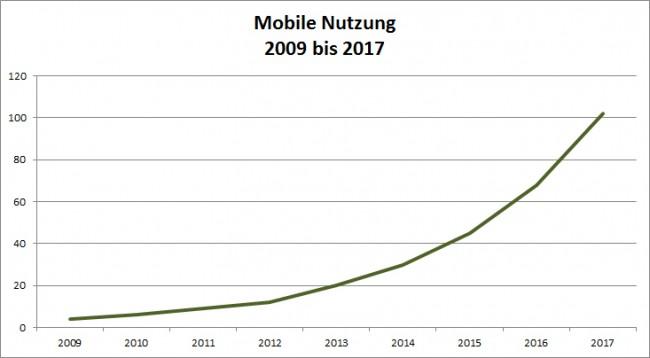 So ist der Trend beim mobilen Medienkonsum – natürlich nur theoretisch (Grafik: CDA Verlag)
