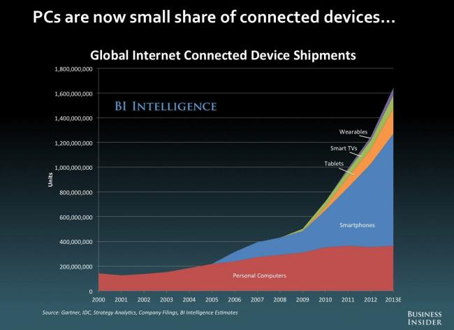 Smartphones liegen in der ausgelieferten Menge schon längst vor den PC (Quelle: Business Insider)