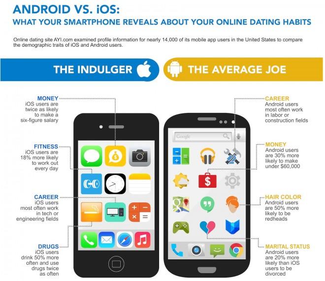 Die angeblichen Unterschiede zwischen Android- und iOS-Nutzern. (Bild: AIY.com)