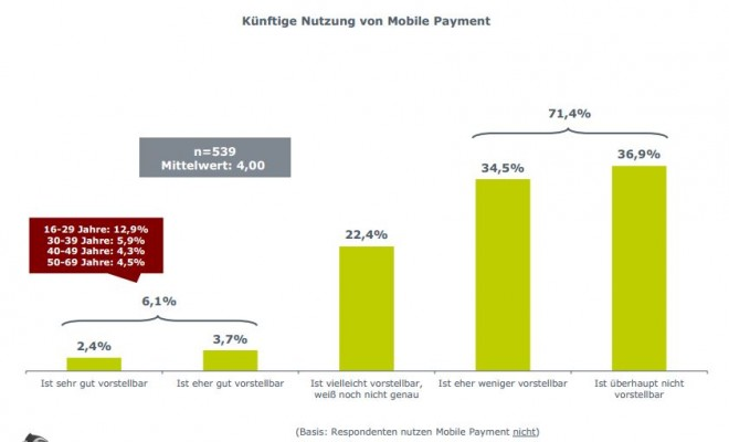Mobile-Payment-Non-User