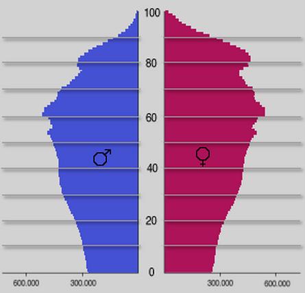 Die für 2050 prognostizierte Altersverteilung für Deutschland (Quelle: Statistisches Bundesamt Wiesbaden, CC)