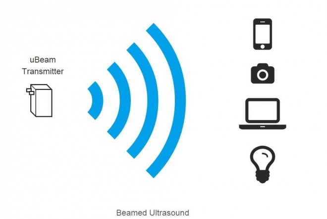 ubeam-beamed-ultrasound