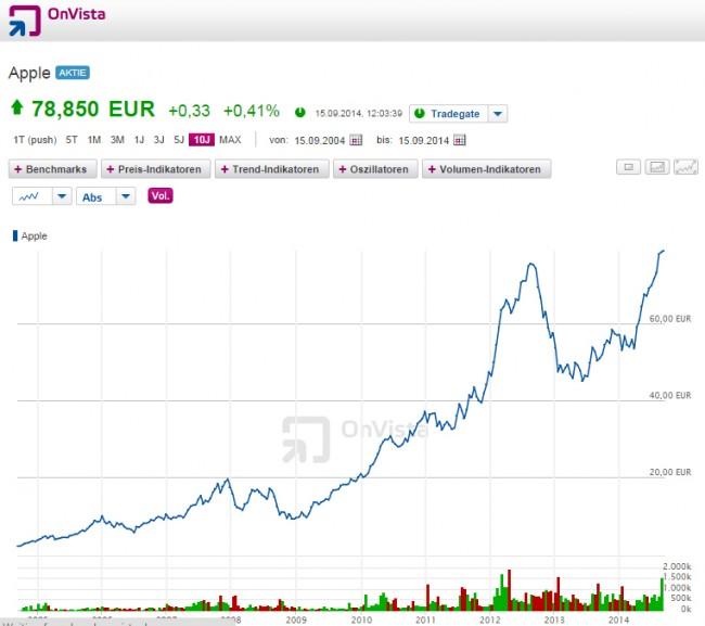 Der Chart von Apple in den letzten 10 Jahren (Screenshot von Onvista)