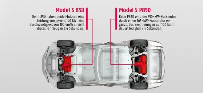 model_s_dual_motor