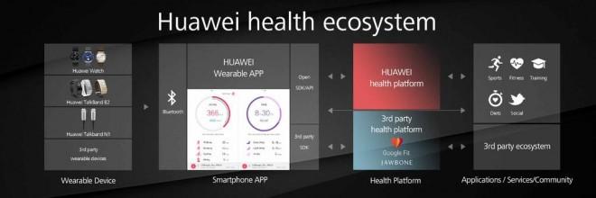huawei-gesundheits-ökosystem