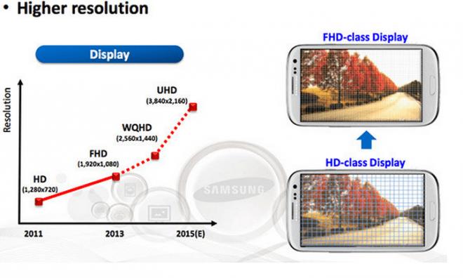 Eine interne Roadmap hat Samsungs Arbeiten an UHD-Displays für Smartphones schon bestätigt. (Bild: Samsung)