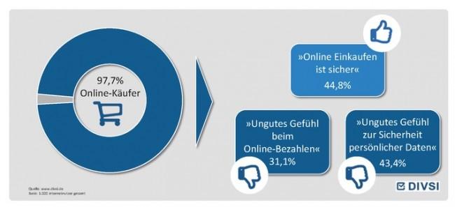 Fast alle Internet-Benutzer in Deutschland kaufen online ein. Viele von ihnen haben jedoch Bedenken wegen der Sicherheit. (Grafik: Deutsches Institut für Vertrauen und Sicherheit im Internet)