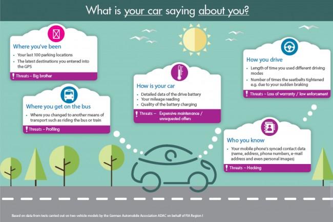 Der internationale Automobilverband FIA hat untersucht, welche Daten vernetzte Fahrzeuge aufzeichnen und an ihre Hersteller übermitteln. (Grafik: FIA )