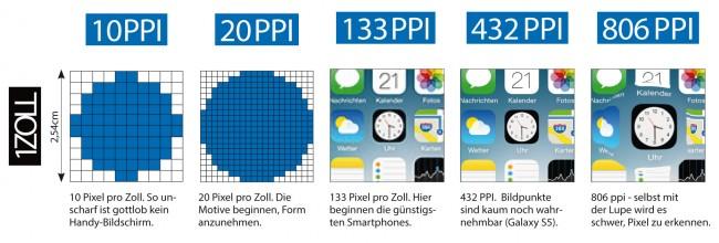 pixeldichte