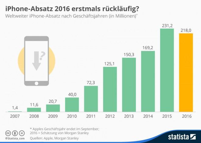 infografik_4143_weltweiter_iphone_absatz_n